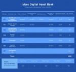 마스 디지털 은행은 이미 다수의 해외 협력단, 전통적 형태의 금융 대기업, 디지털 화폐 기업들과 전략적 협력 관계를 구축했다