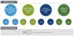 VM웨어의 마스터 서비스 자격 종류 및 인증 취득을 위한 요구사항