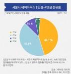 2018년 상반기 서울시 쉐어하우스 1인실~4인실 점유율