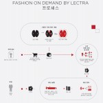 Fashion on Demand by Lectra process