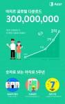 하이퍼커넥트의 영상 메신저 아자르가 누적 다운로드 수 3억건을 달성했다