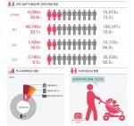 그래프로 보는 2017년도 실태조사 결과 주요 내용