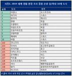 2019 세계 생활 환경 조사 종합 순위 상/하위 10개 도시