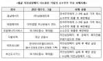 헐값 자진상장폐지 시도중인 기업의 소수주주 주요 피해사례