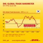 글로벌 무역 발전의 초기 지표로 인공지능과 빅데이터를 활용하는 DHL Global Trade Barometer는 한국의 전체 무역 지수가 성장을 나타내는 기준점인 50포인트 아래로
