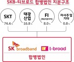 SKB-티브로드 합병법인 지분구조
