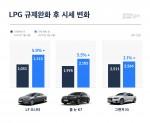 LPG 차량 시세변화 그래프