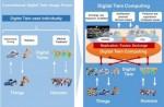 도표1: 디지털 트윈 컴퓨팅 이니셔티브 콘셉트