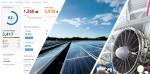 SEMrush의 강력한 데이터 분석과 광범위한 웹 정보 수집 결과, 최근 2년 간 국내 태양에너지와 관련된 검색활동이 45% 증가하였다는 점을 밝혀냈다
