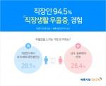 생활밀착 일자리를 제공하는 벼룩시장구인구직(대표 장영보)이 직장인 876명을 대상으로 '직장생활 중 우울감을 느낀 경험'에 대해 조사한 결과 94.5%가 '있다'고 답했다