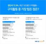 생활밀착 일자리를 제공하는 벼룩시장구인구직이 경력단절여성 824명을 대상으로 진행한 설문조사 결과 응답자의 72.9%가 최근 1년 사이 실제 구직활동을 한 경험이 있다고 밝혔다