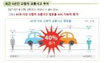 65세 이상 고령자 교통사고 점유율이 지속적으로 증가하고 있다