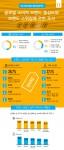 글로벌 소비자 브랜드 충성도와 브랜드 스위칭에 관한 조사