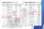 디딤365 클라우드 스토어 씨앗 8월 통계