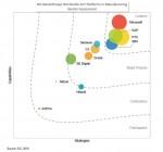 PTC가 IDC 마켓스케이프: 제조 산업을 위한 전 세계 산업용 IoT 플랫폼 공급업체 평가에서 리더 기업으로 선정됐다