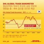 DHL Global Trade Barometer는 한국의 무역 전망이 성장을 나타내는 기준점인 50포인트 아래로 떨어져 45포인트를 기록할 것으로 예측했다
