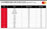 마스터카드 조사 결과 작년 서울 찾은 해외 방문객은 1130만명으로 아태 지역 도시 중 5위를 차지했다