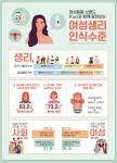라엘 여성 생리 인식 조사 결과 인포그래픽