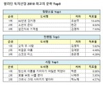 2010년대 최고의 한국문학 선정작 Top3
