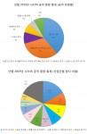 안랩 2019년 사이버 공격 동향 통계