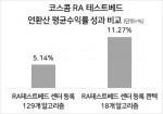 코스콤 RA 테스트베드 연환산 평균수익률 성과 비교