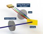 파장빔 결합 기술