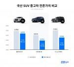 헤이딜러 국산 SUV 중고차 잔존가치 비교 그래프