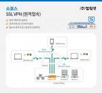 소포스 SSL VPN (원격접속)
