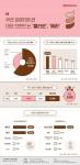 대학내일20대연구소가 조사한 MZ세대 여성 대상 베이스 메이크업 제품 사용 및 구매 행태 관련 인식 인포그래픽