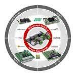 힐셔가 열악한 산업환경에 적합한 M12 인터페이스 갖춘 실시간 이더넷 솔루션 cifX PC카드를 출시했다