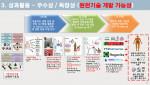 건국대 줄기세포-건국대병원 융합연구팀이 방광통증 증후군 유전 차이를 규명했다