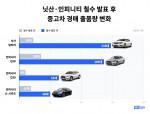 헤이딜러 닛산·인피니티 철수 발표 전·후 그래프