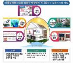 엠에스웨이가 포함된 연구단이 제안한 미니발전소 개발 추진 체계