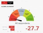 2차 글로벌 비즈니스 바로미터: 전 세계 경영진들은 평균 -27.7점의 수치로 향후 3개월간 세계 경제에 대해 여전히 부정적으로 전망했다
