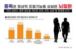 대한민국의학한림원 중독연구특별위원회가 실시한 2020 약물오남용 대국민인식조사 결과