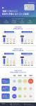 대학내일20대연구소가 발표한 세대별 가치관 비교 조사에 대한 인포그래픽