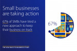Visa Back to Business study finds 67% of small businesses have tried something new to stay on track