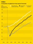 글로벌 서비스 수출 예측 비교