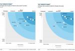 포레스터 웨이브 2020년 2분기 인공지능 기반 텍스트 분석 플랫폼 보고서 그래프