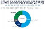 우드맥킨지가 친환경 수소 비용을 2030년까지 절반으로 감소하며 한국의 수소경제 활성화를 기대한다