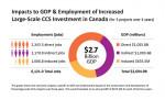 국제CCS지식센터와 RSM Canada가 공동 발표한 백서는 경제적으로 지속 가능한 탄소 저감 방식인 대규모 CCS 도입을 통해 캐나다 GDP와 고용률이 크게 상승할 것으로 전망한