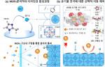MOFs 분리막 공정을 통한 유기물 전극 이동의 선택적 제어