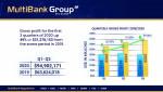 멀티뱅크 그룹이 2020년 1~3분기 매출 총이익 9400만달러로 기록적 경영실적을 발표했다