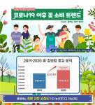 2019·2020 꽃 정보량 증감