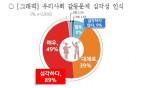 전국 남녀 1075명을 대상으로 진행한 갈등 문제 인식 여론조사