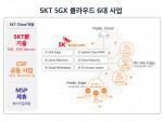 SK텔레콤이 SC제일은행과 마이데이터 클라우드를 구축한다