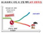 프랜차이즈 산업 예측 K자 성장 곡선