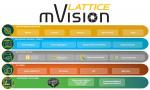 래티스 mVision 솔루션 스택은 임베디드 비전 시스템의 개발을 단순화하고 가속화하는 모듈식 하드웨어 플랫폼, IP 빌딩 블록, 사용하기 쉬운 FPGA 설계 도구, 참조 설계 및