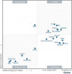 2021년 가트너 매직 쿼드런트 데이터 사이언스 및 머신러닝 플랫폼 부문 그래프