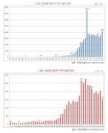연료전지 연구 발표 및 특허 출원 동향